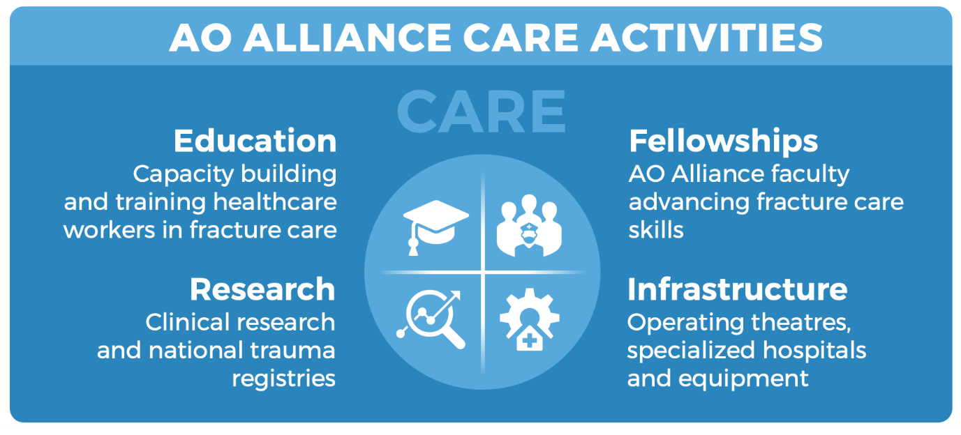 AO Alliance marks six years of advancing care of the injured in LMICs